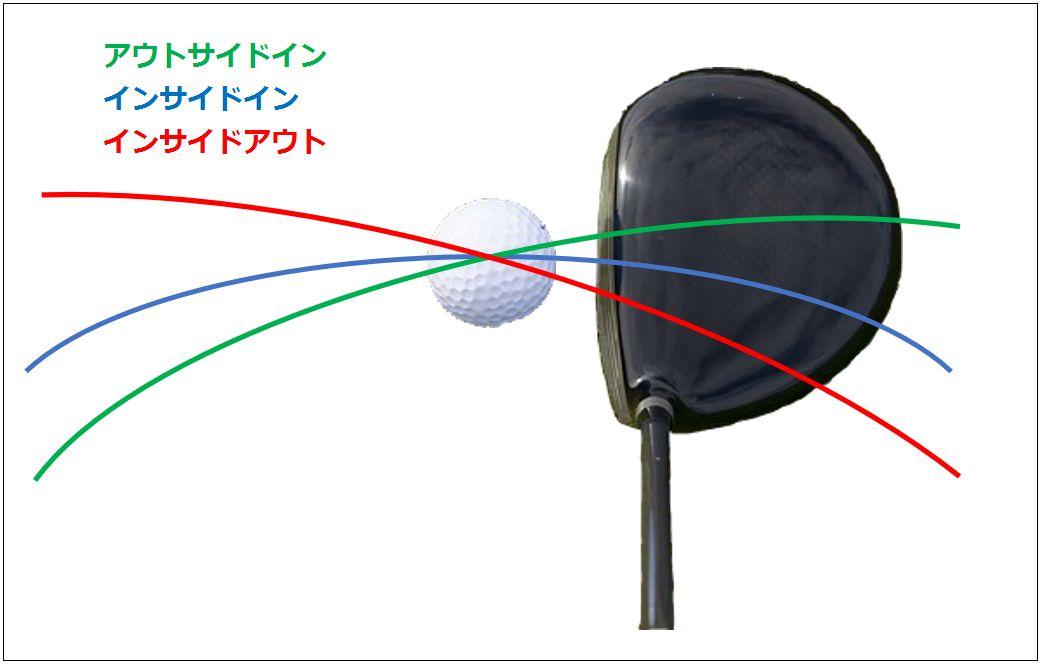 ゴルフスイング軌道の違い