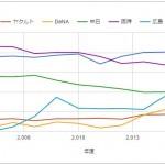 プロ野球観客動員数推移をグラフ化してみた/視聴率が下がってるのに観客数は増加の謎